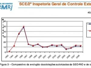 obras georio 1993-2008