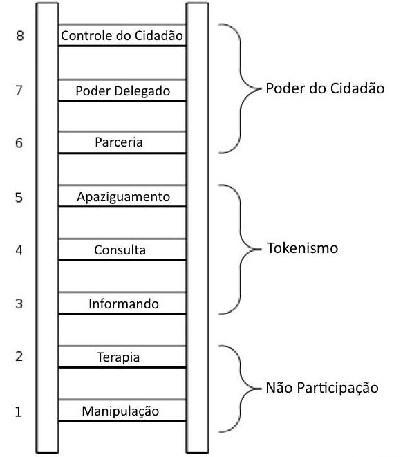 A Escada da Participação Cidadã