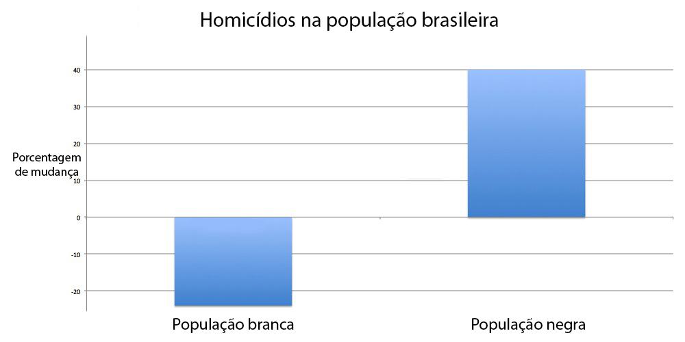 Comparação entre números de homicídio nas populações branca e negra.