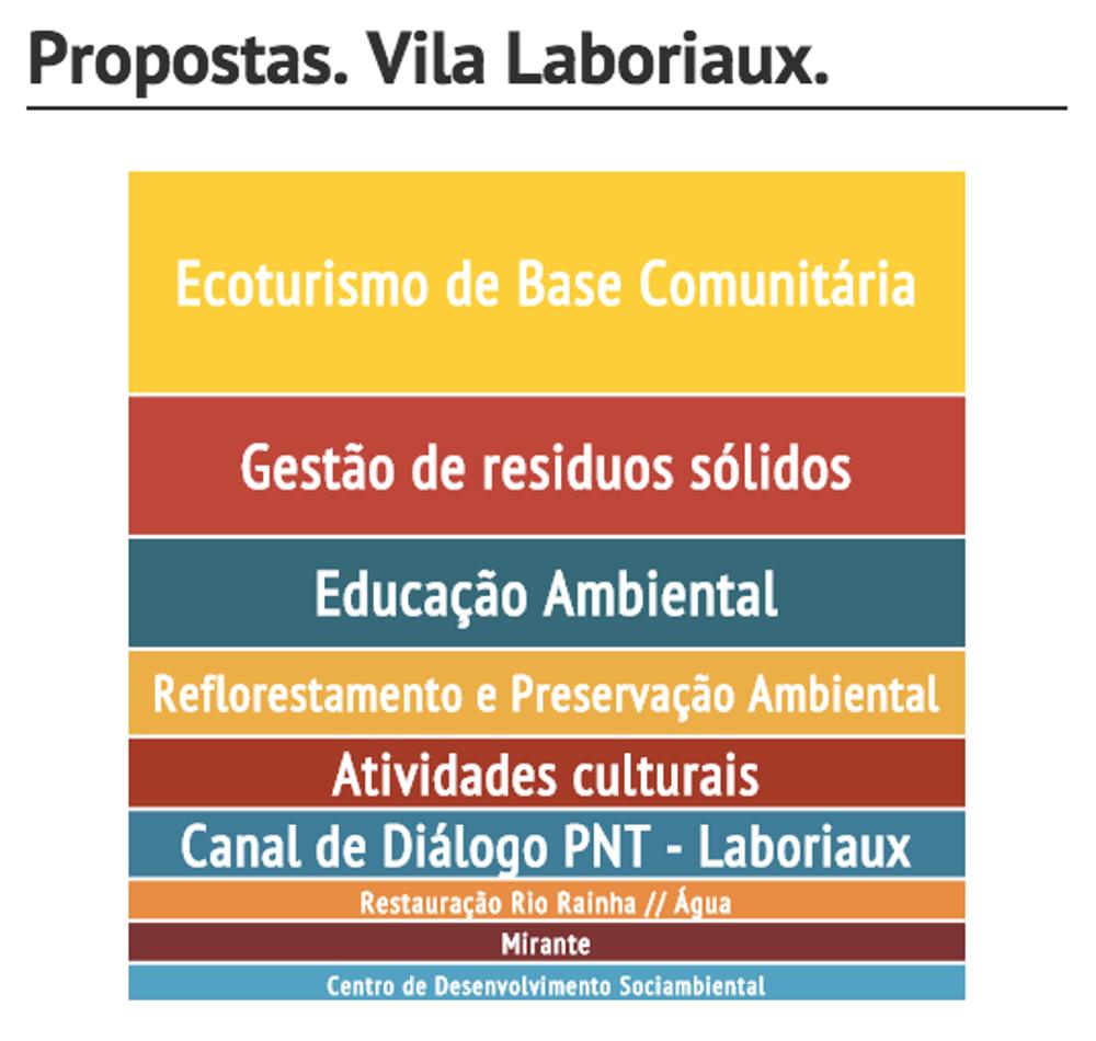 Lista de propostas elaboradas por moradores da Vila Laboriaux, coletadas pelo Movimento Preserva Laboriaux durante consulta popular em dezembro de 2014.