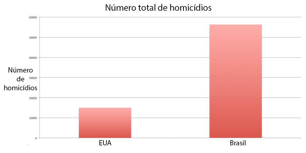 Comparação entre número de homicídios nos EUA e Brasil.