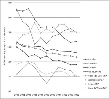 Figura2. Taxa de mortalidade infantil por 100 mil nascidos- Nascimentos ocorridos em 2000-2010 em alguns bairros do Rio de Janeiro e quatro cidades brasileiras. Asterisco (*) indica a taxa de mortalidade após a aplicação de uma mitigação na média de 5 anos.