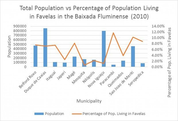 População total x população de favela nos municípios da Baixada. Mapa original por Raphael Lorenzeto de Abreu