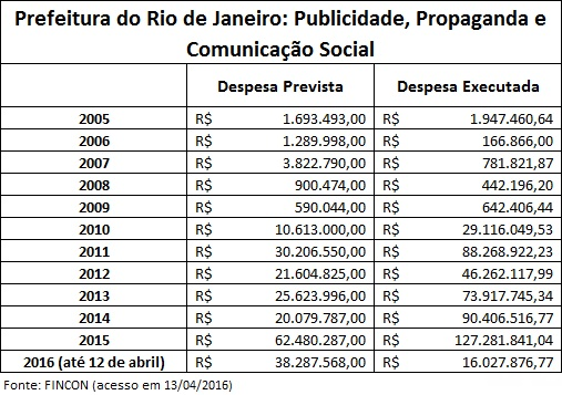 Rio-City-Marketing-Data