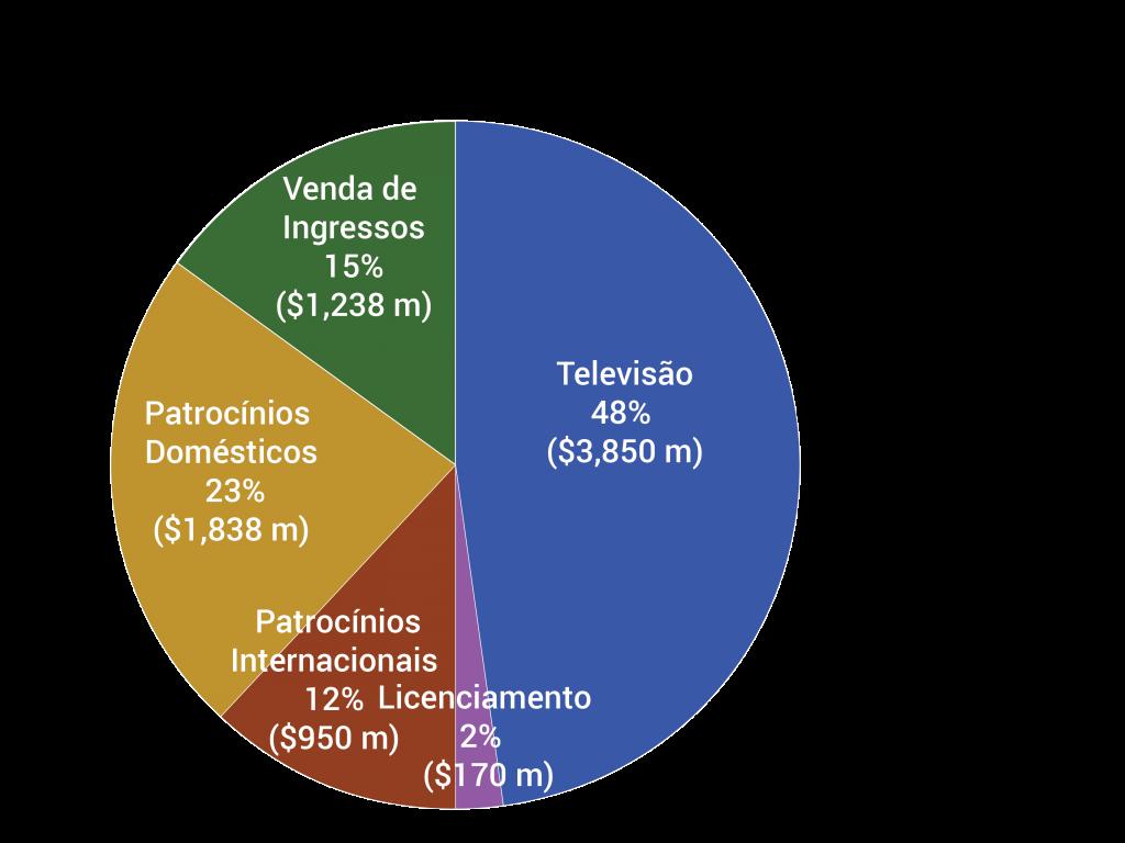 COI Graficos 8-26 06 revenues