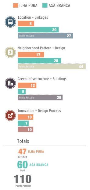 Comparando Ilha Pura e Asa Branca em termos de localização e acesso, desenho da vizinhança, infraestrutura verde, e inovação