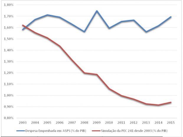 gastos-federais-em-saude-em-relac%cc%a7a%cc%83o-ao-pib