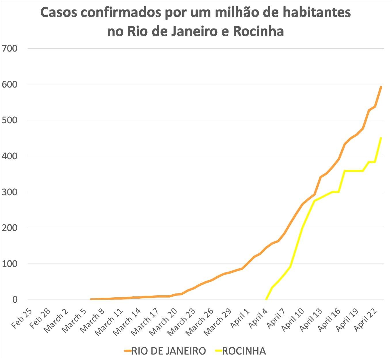 Fontes: Rio www.bit.ly/2K125cq; Rocinha www.bit.ly/2XTsoJE