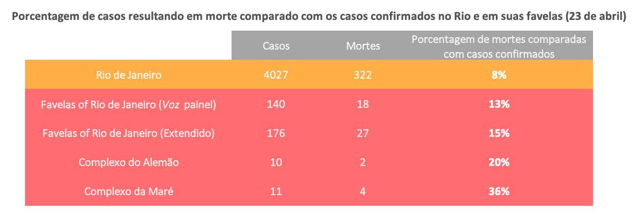 Fontes: Rio e favelas www.bit.ly/2K125cq; Voz das Comunidades: www.bit.ly/2yhyNnr