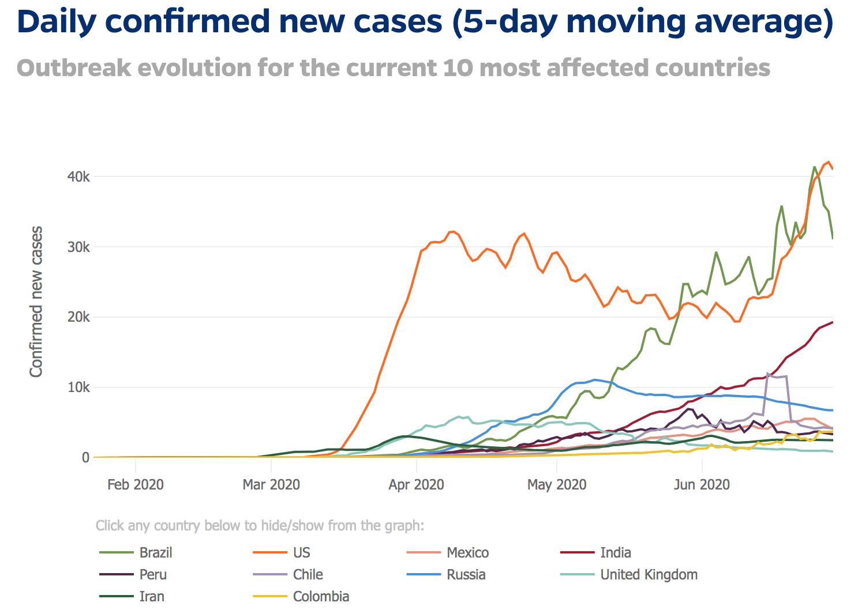 Mapa de novos casos pelo mundo. Atualizado em 30 de junho de 2020. Por: Johns Hopkins University