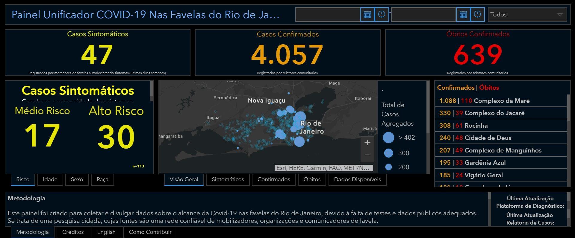 Lançamento do Painel Unificador Covid-19 Nas Favelas do Rio de Janeiro - RioOnWatch