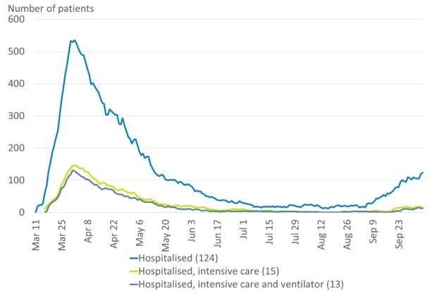Hospitalizações ao longo do tempo. Fonte: Danish Health Authority