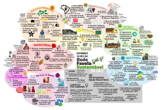 Perspectivas futuras para as ações da Rede Favela Sustentável pensadas durante o Grande Encontro.