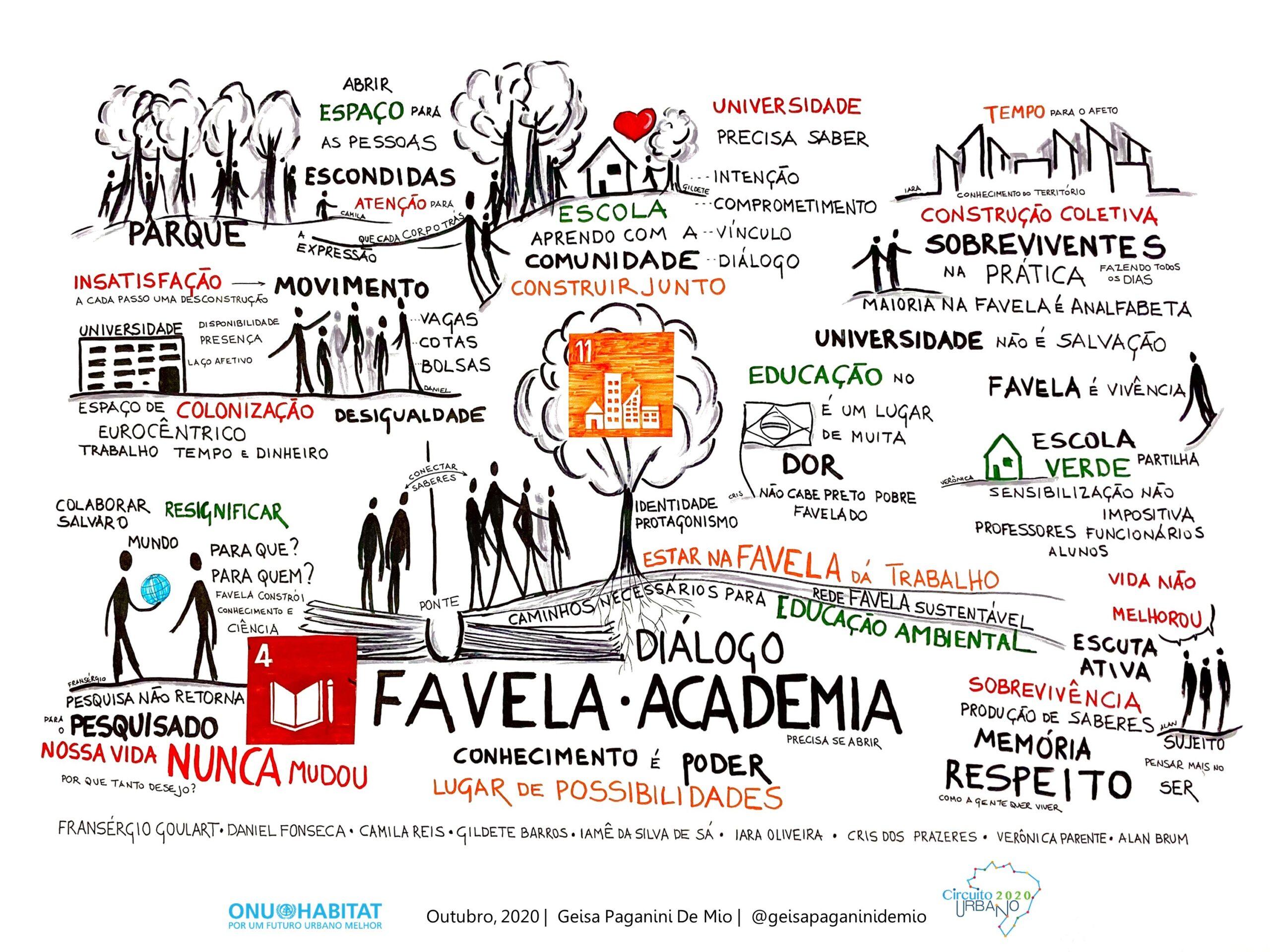 """Resumo gráfico da live """"Diálogo Favela e Academia Caminhos Necessários Para Educação Ambiental"""" do GT Educação Ambiental da Rede Favela Sustentável. Arte por Geisa Paganini De Mio."""