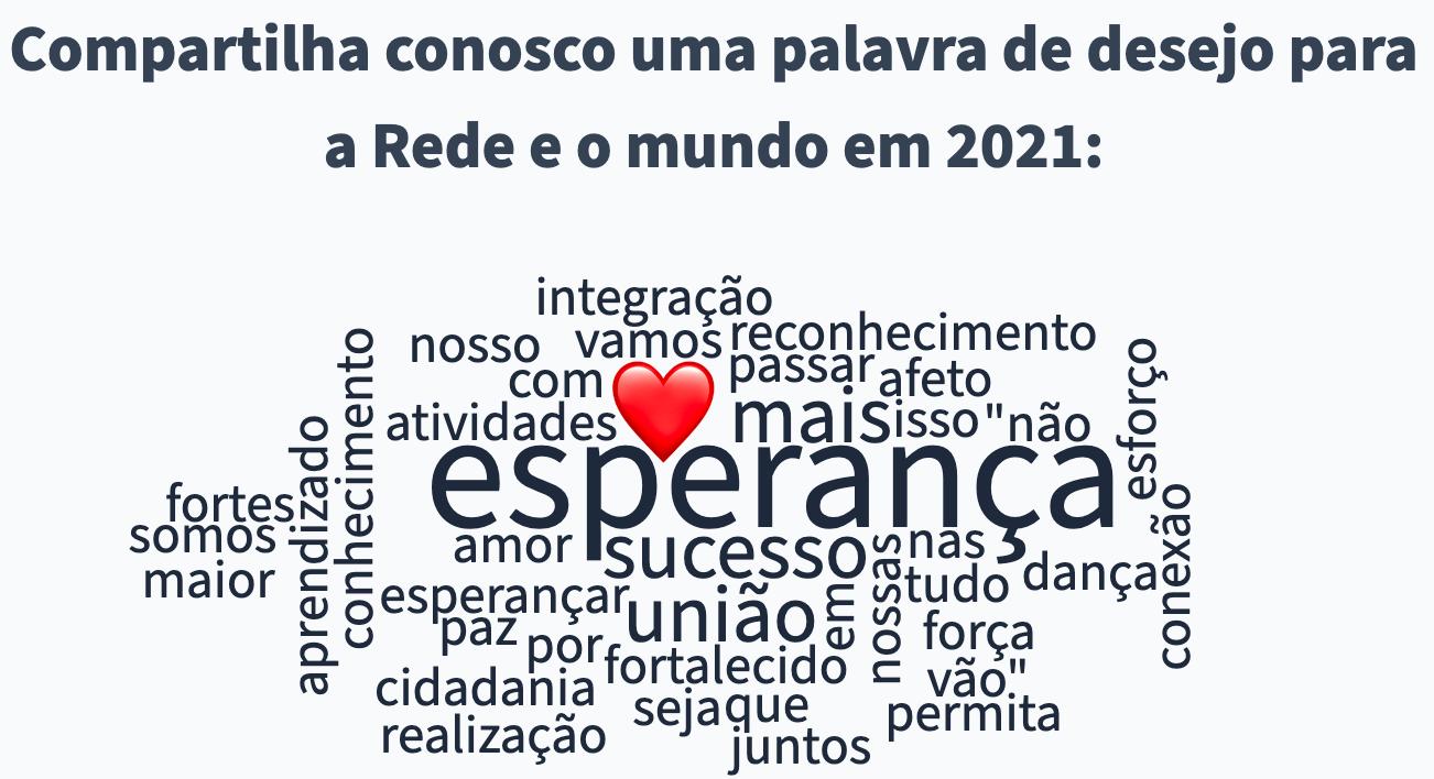 """Nuvem de respostas a pergunta """"Compartilhe conosco uma palavra de desejo para a RFS e o mundo em 2021"""""""