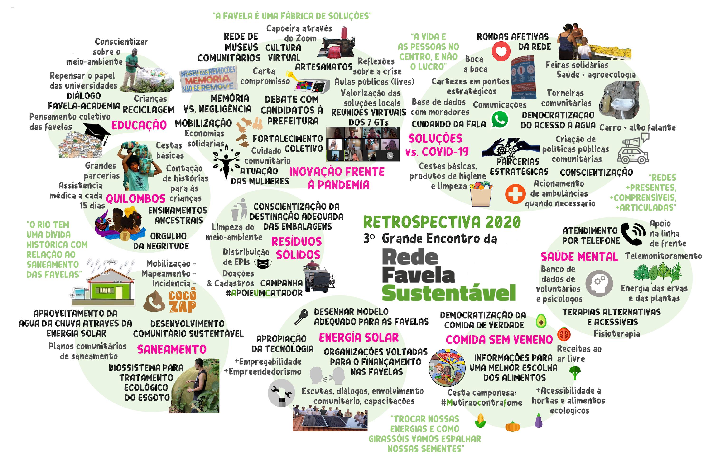 Retrospetiva das ações da Rede Favela Sustentável apresentada no Grande Encontro. Por Natalia Meléndez Fuentes