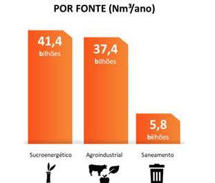 Potencial brasileiro de produção de Biogás. Fonte: ABIOGÁS