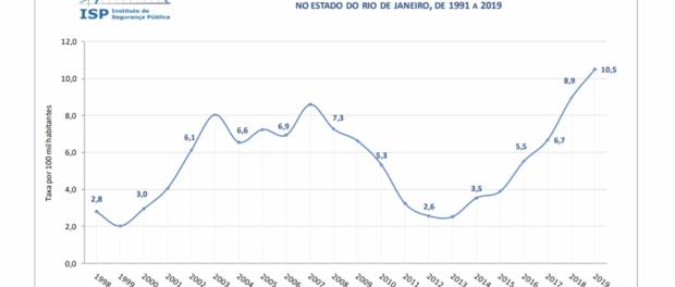 Taxa de Mortes provocadas por policiais (morte por 100.000 habitantes). Fonte: Instituto de Segurança Pública