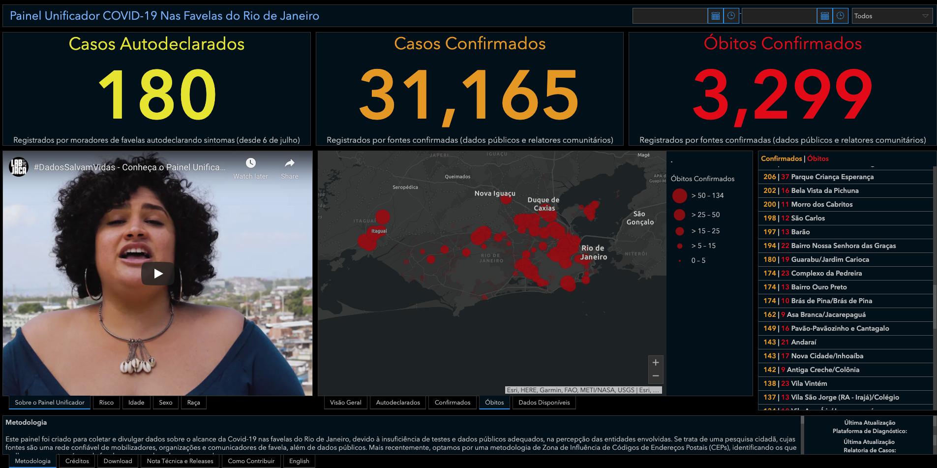 Já ocorreram mais mortes nas favelas do Rio de Janeiro do que em 162 países inteiros. O número de mortes nas favelas ultrapassa o de mortes no Paraguay (2846), Dinamarca (2216), Costa Rica (2692), Austrália (909), Venezuela (1240), Moçambique (465), Tailândia (79), Camarões (474), Malásia (909), e muitos outros. Fonte: Painel Unificador Covid-19 nas Favelas (favela.info)