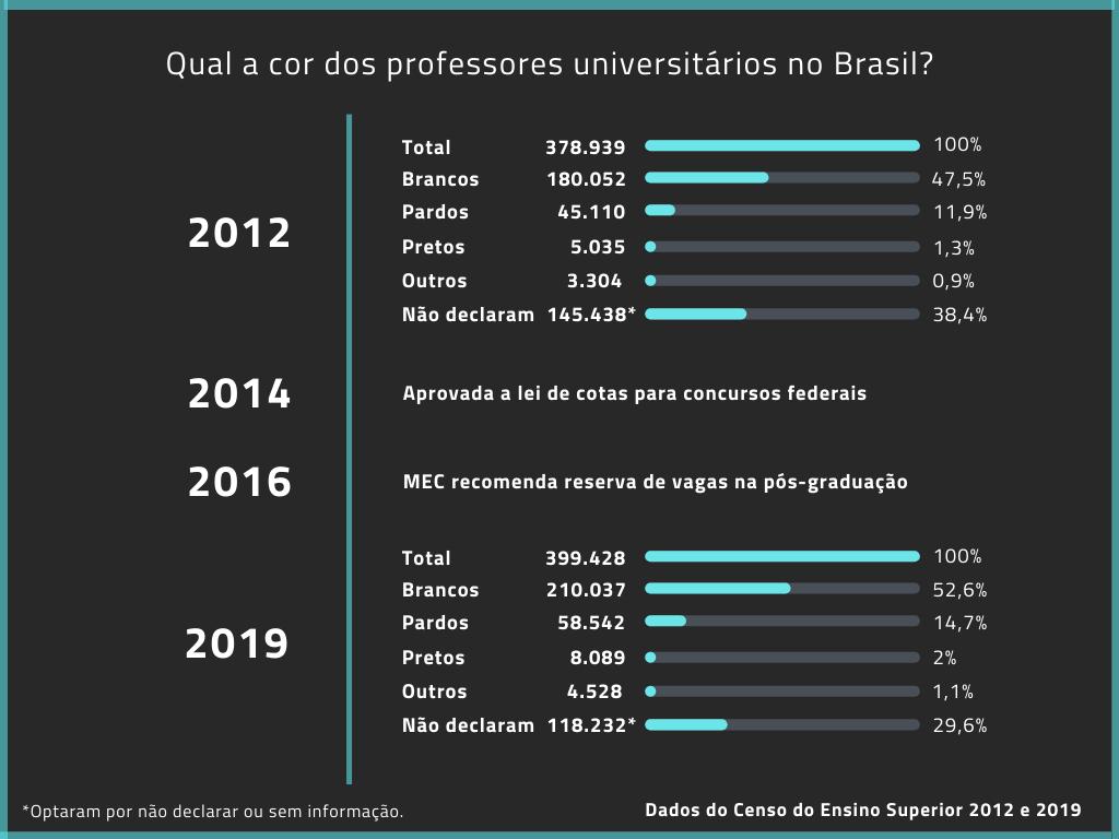 Número de professores brancos é três vezes maior que número de docentes pretos e pardos. Infográfico por Jaqueline Suarez com Dados do Censo do Ensino Superior 2012 e 2019.
