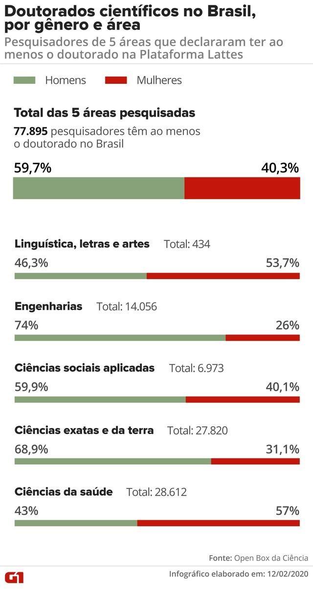 Infográfico Doutorados Científicos no Brasil, por gênero e área — Foto: Rodrigo Sanchez/G1