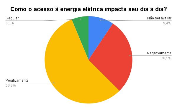 Gráfico 'Como o acesso à energia elétrica impacta seu dia a dia', de Julio Santos Filho baseado nos dados da pesquisa de Karina Figueiredo.