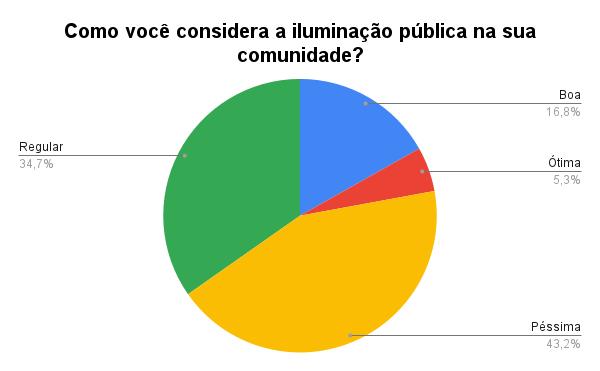 Gráfico 'Como você considera a iluminação pública na sua comunidade', de Julio Santos Filho baseado nos dados da pesquisa de Karina Figueiredo.