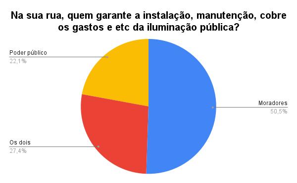 Gráfico 'Na sua rua, quem garante a instalação, manutenção, cobre os gastos e etc da iluminação pública', de Julio Santos Filho baseado nos dados da pesquisa de Karina Figueiredo.