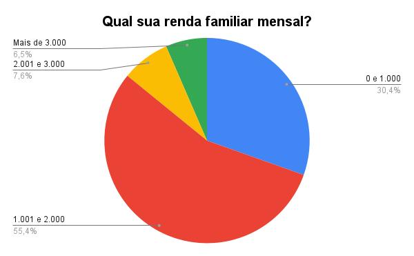 Gráfico 'Qual sua renda familiar mensal', de Julio Santos Filho baseado nos dados da pesquisa de Karina Figueiredo.