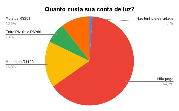 Gráfico 'Quanto custa sua conta de luz', de Julio Santos Filho baseado nos dados da pesquisa de Karina Figueiredo.