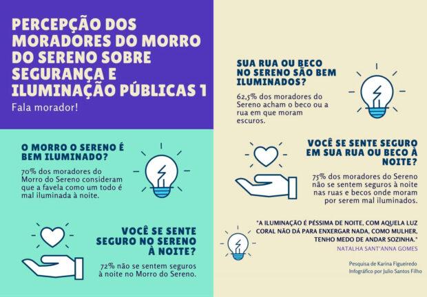 Infográfico 'Pecepção dos Moradores do Morro do Sereno Sobre Segurança e Iluminação Públicas, Parte 1', de Julio Santos Filho baseado nos dados da pesquisa de Karina Figueiredo.