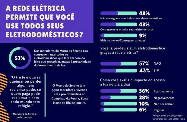 Infográfico 'Perfil de Acesso Elétrico do Morro do Sereno, Parte 1', de Julio Santos Filho baseado nos dados da pesquisa de Karina Figueiredo.