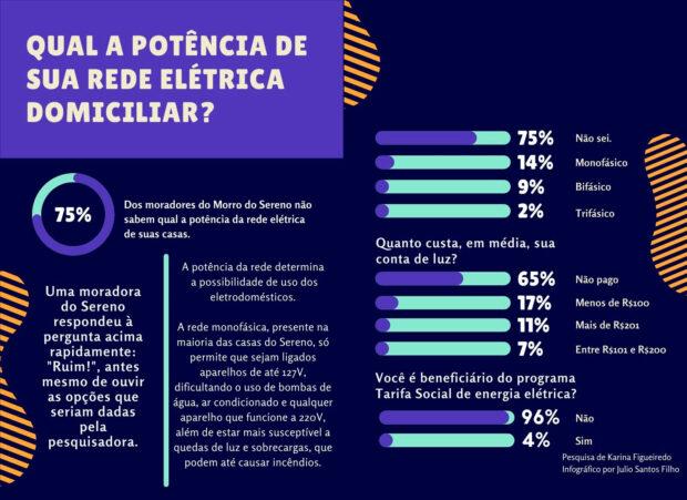Infográfico 'Perfil de Acesso Elétrico do Morro do Sereno, Parte 2', de Julio Santos Filho baseado nos dados da pesquisa de Karina Figueiredo.