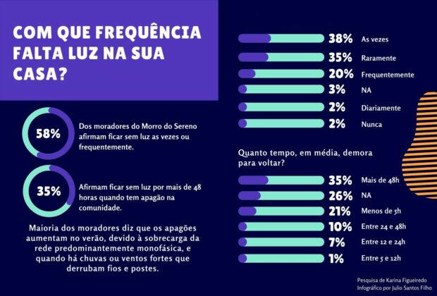Infográfico 'Perfil de Acesso Elétrico do Morro do Sereno, Parte 3', de Julio Santos Filho baseado nos dados da pesquisa de Karina Figueiredo.