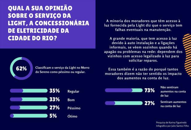 Infográfico 'Perfil de Acesso Elétrico do Morro do Sereno, Parte 4', de Julio Santos Filho baseado nos dados da pesquisa de Karina Figueiredo.