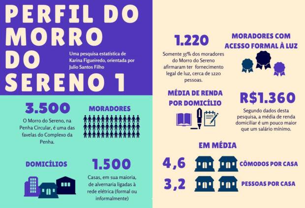 Infográfico 'Perfil do Morro do Sereno - Parte 1', de Julio Santos Filho baseado nos dados da pesquisa de Karina Figueiredo.