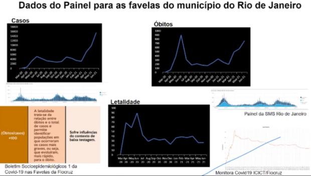 Dados do Painel Unificador Covid-19 nas Favelas