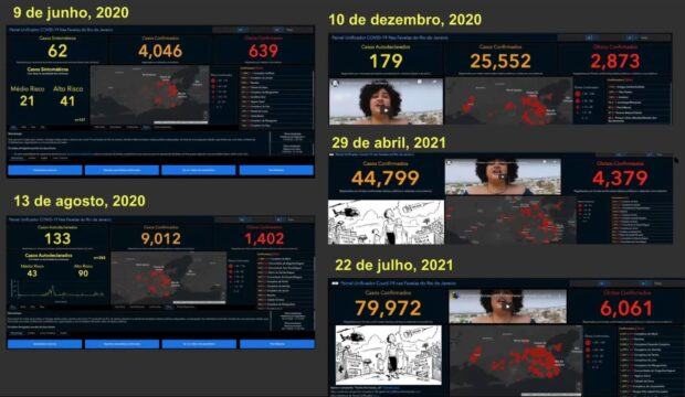 Dados do Painel Unificador Covid-19 nas Favelas ao longo de um ano