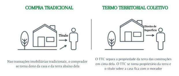 Principais diferenças entre uma compra tradicional e o Termo Territorial Coletivo.