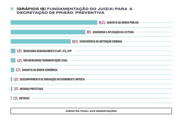 [GRÁFICO 15] Fundamentação do Juiz(a) para a decretação de prisão preventiva, dados da pesquisa 'Prisão como regra-ilegalidades e desafios das audiências de custódia no Rio de Janeiro'