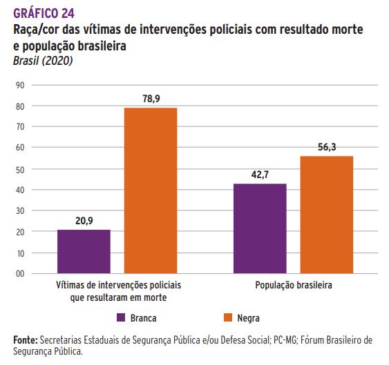 Segundo pesquisa do Fórum Brasileiro de Segurança Pública, pessoas negras são as principais vítimas de policiais, correspondendo a 78,9% das 6.416 pessoas mortas por policiais em 2020.